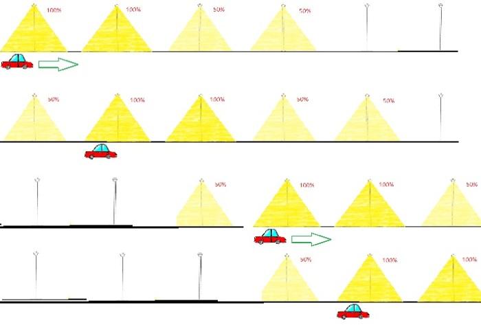 ilustrasi smart street lighting system